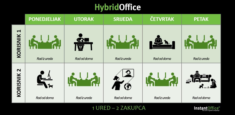 Kako funkcionira hibridni ured u InstantOfficeu